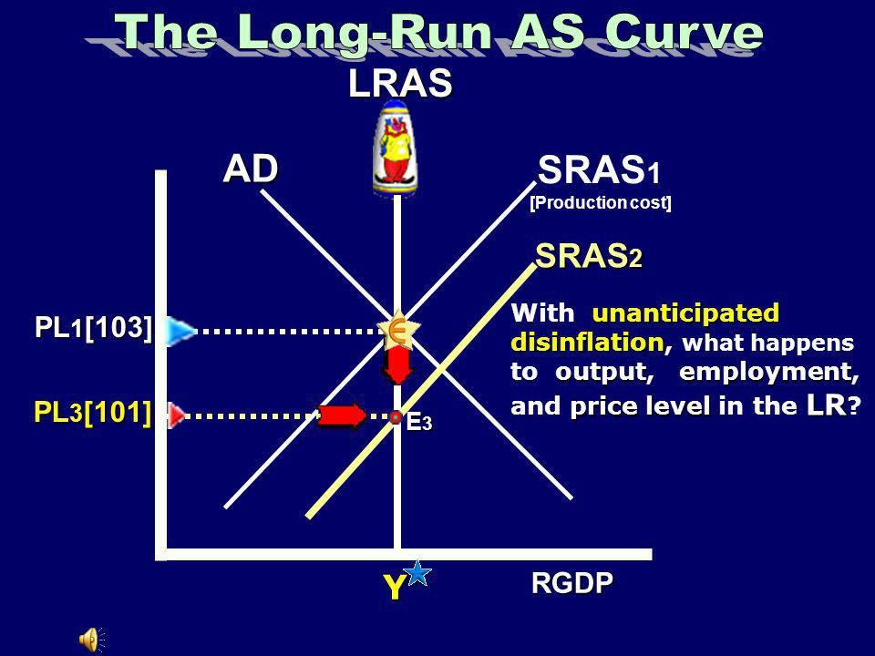 The Long-Run AS Curve LRAS AD SRAS1 SRAS2 Y PL1[103] PL3[101] RGDP